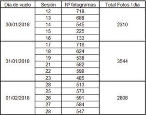 Aplicación RPAS para análisis hidrológico en La Laguna Cañizar tabla 1