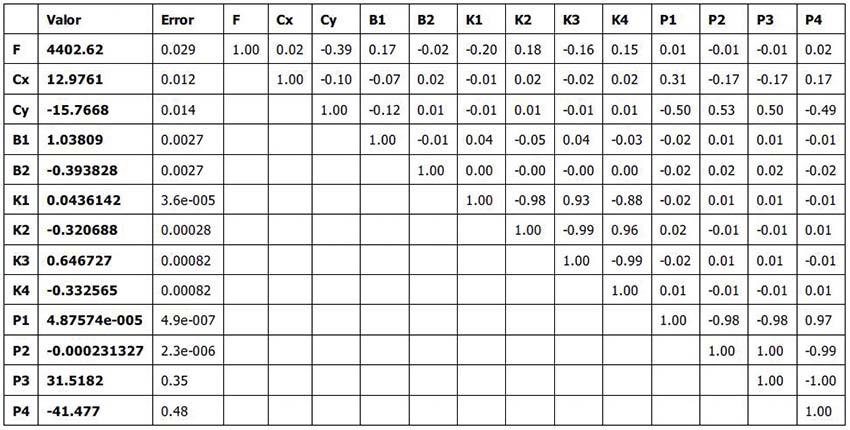 Aplicación RPAS para análisis hidrológico en La Laguna Cañizar tabla 2