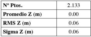 Aplicación RPAS para análisis hidrológico en La Laguna Cañizar tabla 4
