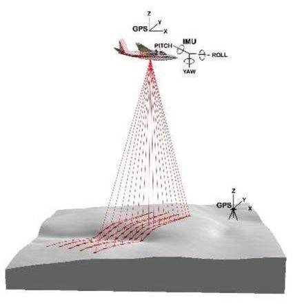 Levantamiento LIDAR-Fotogramétrico mediante UAV de ala rotativa - 2