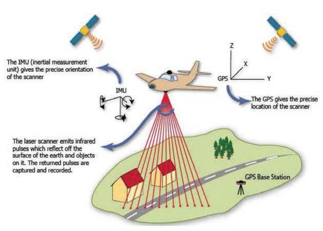 Levantamiento LIDAR-Fotogramétrico mediante UAV de ala rotativa - 3
