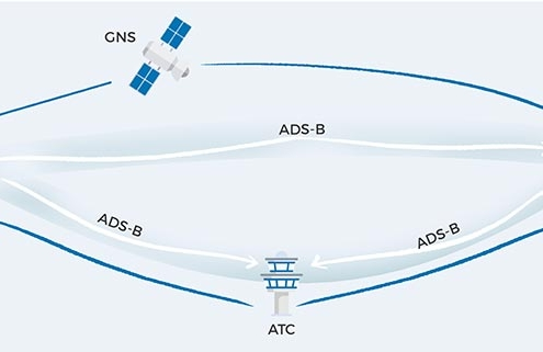 Embention y Sagetech, conciencia situacional en vuelos no tripulados